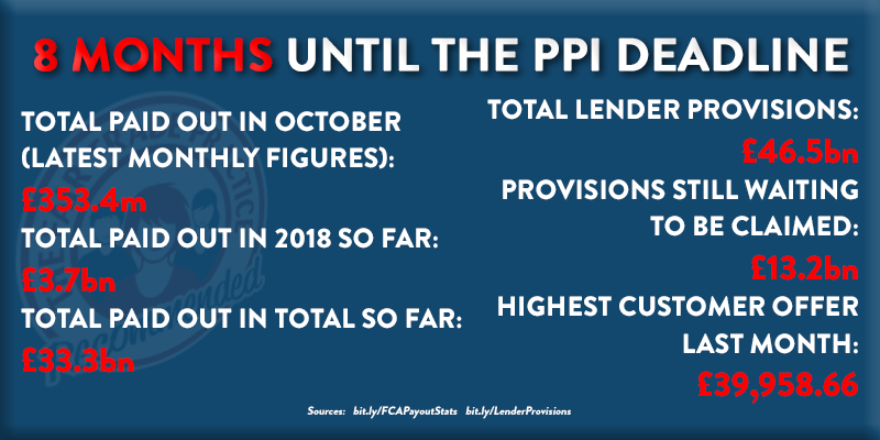 e3da13b738 The year of the deadline is almost here - how has 2018 prepared us for the  final 8 months of PPI